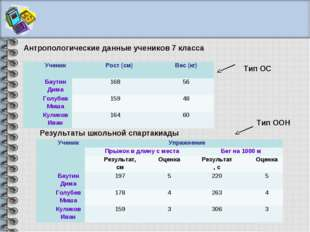Антропологические данные учеников 7 класса Результаты школьной спартакиады Ти