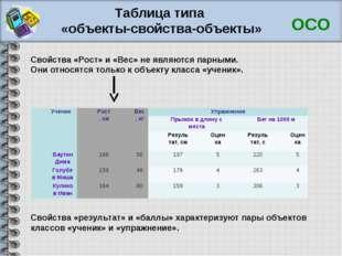Таблица типа «объекты-свойства-объекты» ОСО Свойства «Рост» и «Вес» не являют