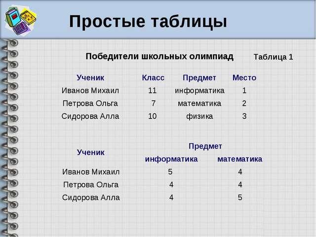 Победители школьных олимпиад Таблица 1 Простые таблицы УченикКлассПредметМ...