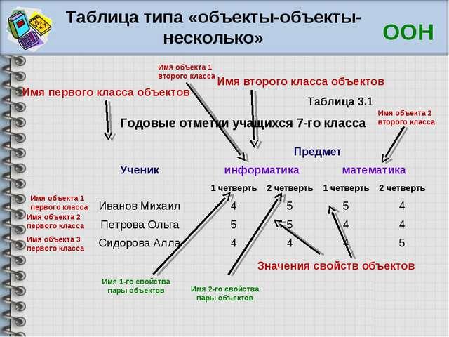 Таблица типа «объекты-объекты-несколько» Годовые отметки учащихся 7-го класса...