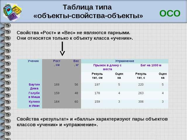 Таблица типа «объекты-свойства-объекты» ОСО Свойства «Рост» и «Вес» не являют...