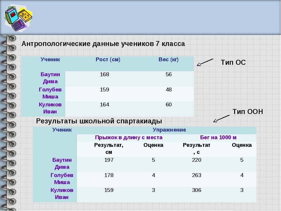 Антропологические данные учеников 7 класса Результаты школьной спартакиады Ти...