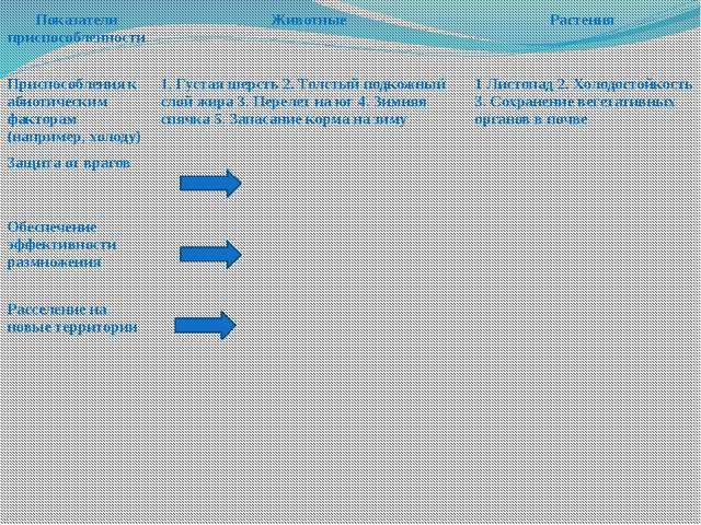 Показатели приспособленности Животные Растения Приспособления к абиотическим...