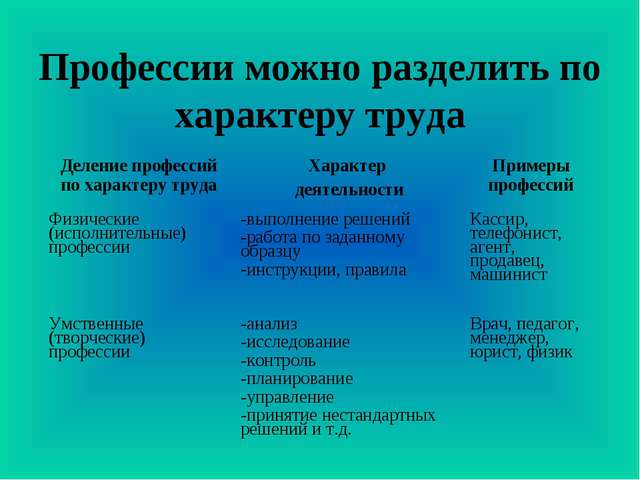 Профессии можно разделить по характеру труда Деление профессий по характеру т...