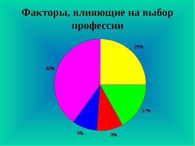Факторы, влияющие на выбор профессии