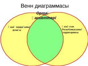 Венн диаграммасы Қазақ хандығының аумағы Қазақстан Республикасының территория
