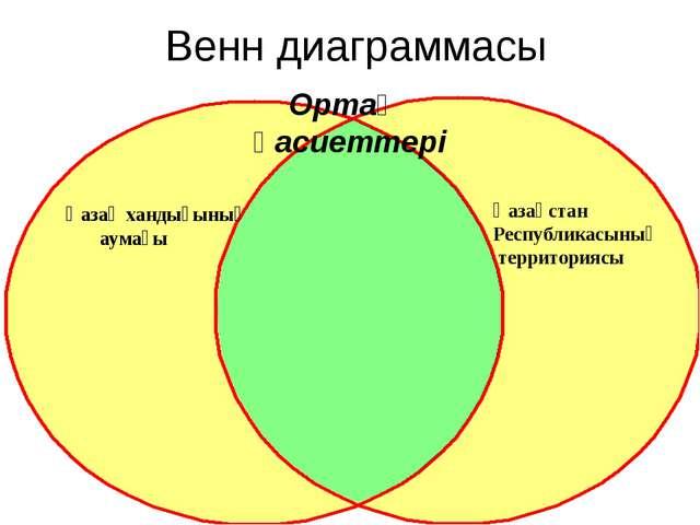 Венн диаграммасы Қазақ хандығының аумағы Қазақстан Республикасының территория...