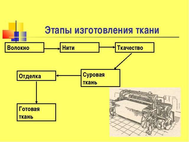Этапы изготовления ткани Волокно Отделка Суровая ткань Ткачество Нити Готовая...