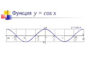 Функция у = cos x y=cos x 1 х у
