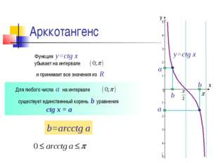 Арккотангенс а b а b x y y=ctg x Функция y=ctg x убывает на интервале Для люб