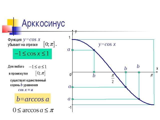 Арккосинус а b y=cos x Функция y=cos x убывает на отрезке Для любого в промеж...