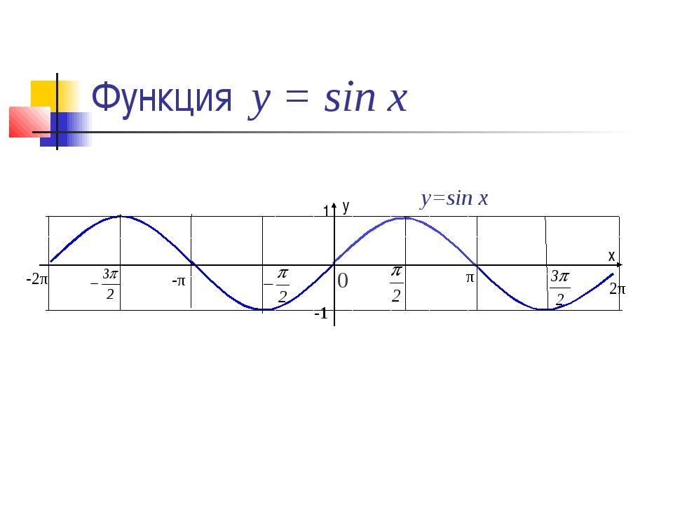 Функция у = sin x 0 y=sin x 1