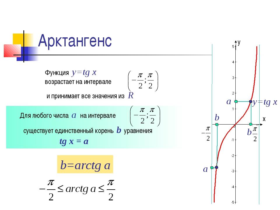 Арктангенс y=tg x а b а b Функция y=tg x возрастает на интервале Для любого ч...