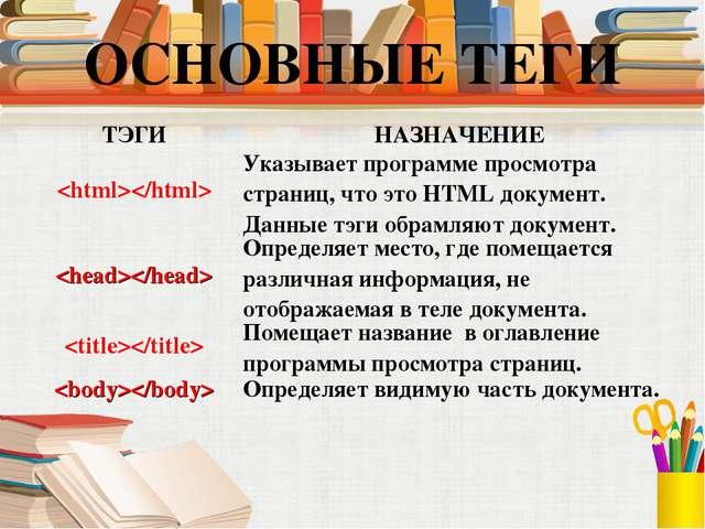 ТЭГИНАЗНАЧЕНИЕ Указывает программе просмотра страниц, что это HTML документ...