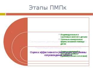 Этапы ПМПк