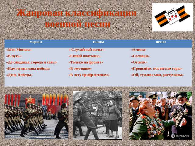 Жанровая классификация военной песни марши танцы песни «Моя Москва» «В путь»...