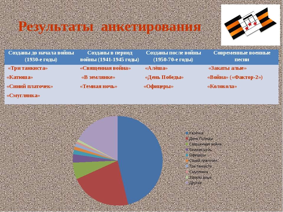 Результаты анкетирования Созданы до начала войны (1930-е годы) Созданы в пери...