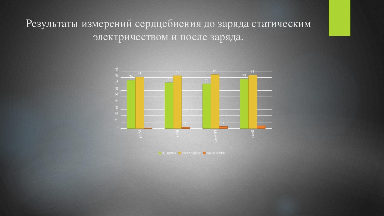 Результаты измерений сердцебиения до заряда статическим электричеством и посл...