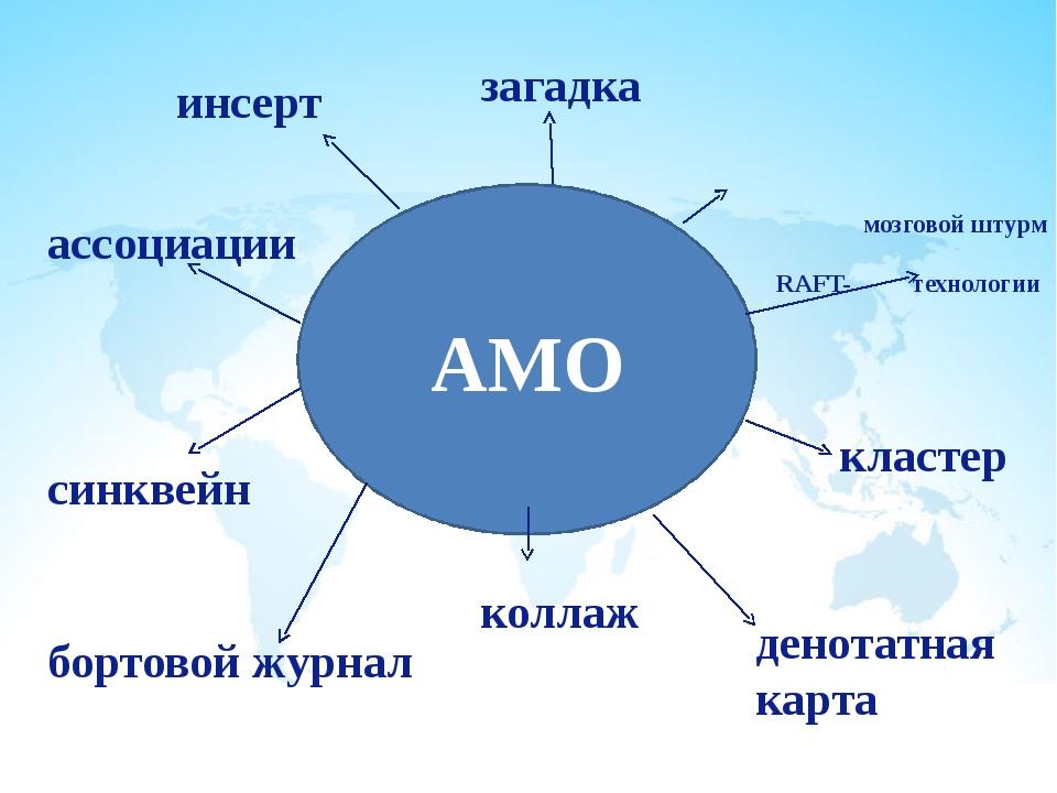 мозговой штурм RAFT- технологии АМО денотатная карта коллаж бортовой журнал...