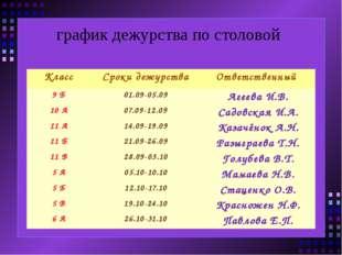 график дежурства по столовой Класс Сроки дежурства Ответственный 9 Б 01.09-0
