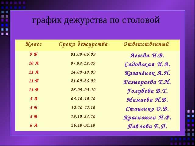 график дежурства по столовой Класс Сроки дежурства Ответственный 9 Б 01.09-0...