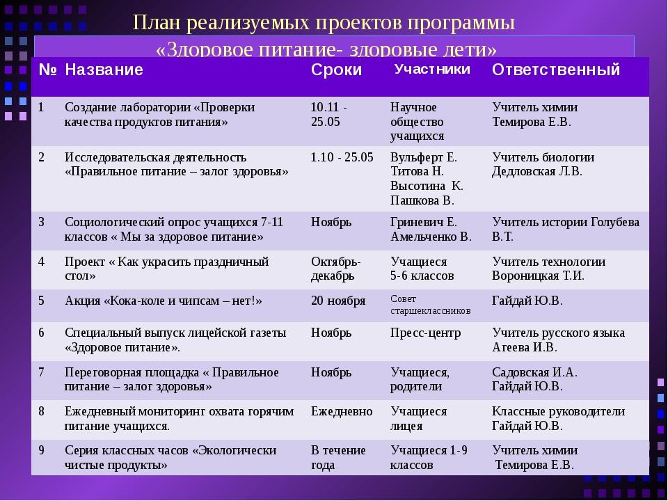 План реализуемых проектов программы «Здоровое питание- здоровые дети» № Назва...