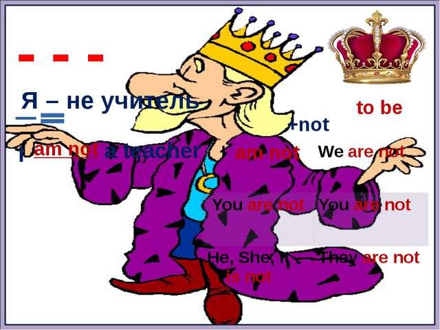 to be - - - Я – не учитель am not a teacher I am not +not I Weare not Youare...