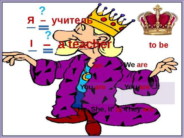 to be Я – учитель am is ? ? I – a teacher I Weare Youare Youare He, She, It...