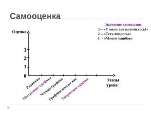 Самооценка Оценка Этапы урока 3 2 1 0 Разминка Построение графика Чтение граф