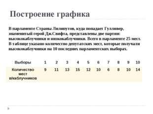 Построение графика В парламенте Страны Лилипутов, куда попадает Гулливер, зна