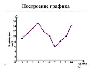 Выборы Построение графика 2 4 6 8 10 12 0 14 1 2 3 4 5 6 7 8 9 10 Количество