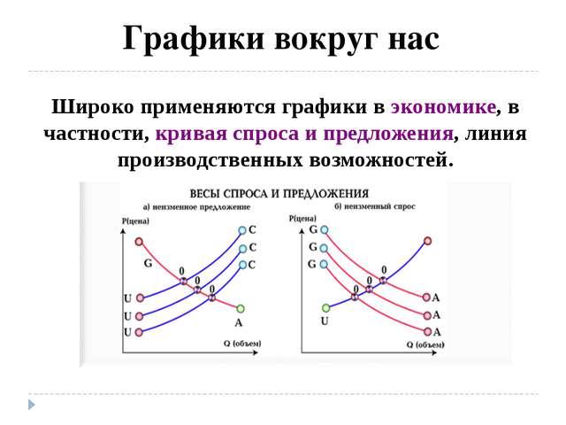 Графики вокруг нас Широко применяются графики в экономике, в частности, крив...