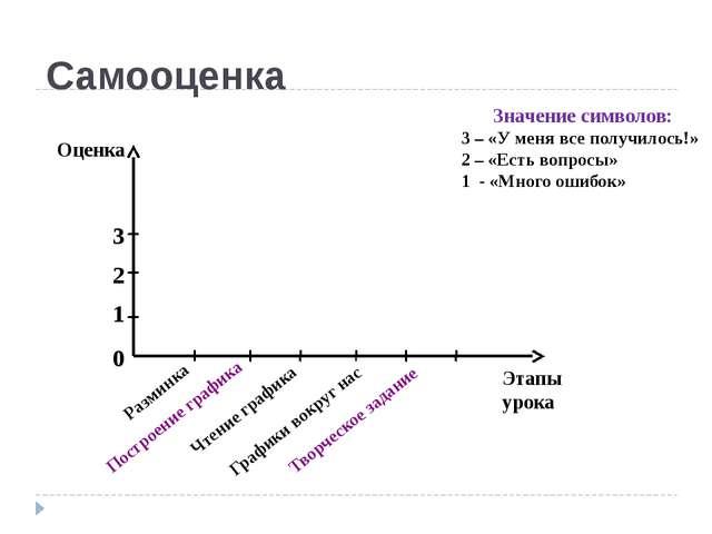Самооценка Оценка Этапы урока 3 2 1 0 Разминка Построение графика Чтение граф...