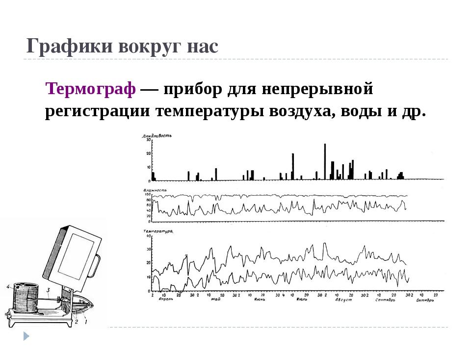 Графики вокруг нас Термограф — прибор для непрерывной регистрации температуры...