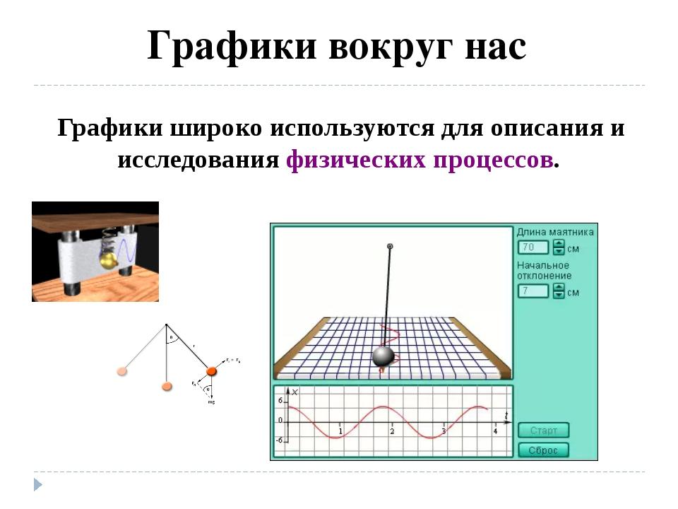 Графики вокруг нас Графики широко используются для описания и исследования ф...