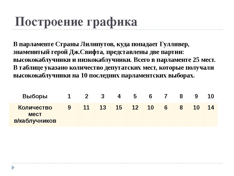 Построение графика В парламенте Страны Лилипутов, куда попадает Гулливер, зна...