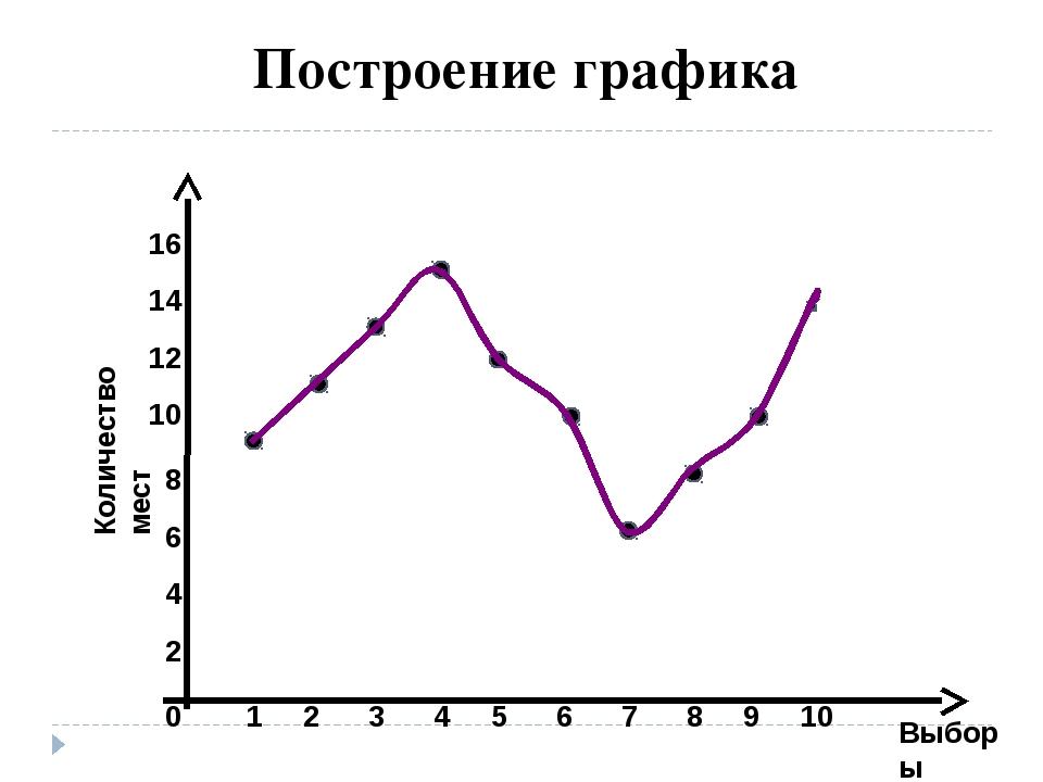 Выборы Построение графика 2 4 6 8 10 12 0 14 1 2 3 4 5 6 7 8 9 10 Количество...