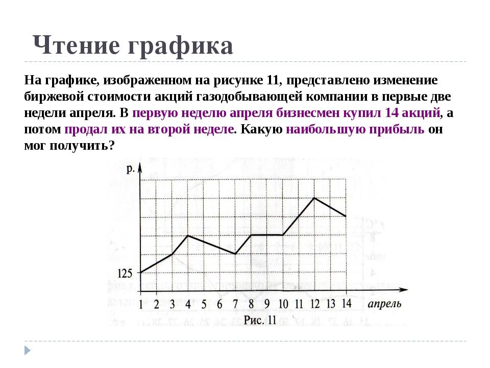 Чтение графика На графике, изображенном на рисунке 11, представлено изменение...