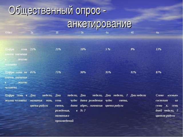 Общественный опрос - анкетирование Класс3а3б3в4а4б4в Цифра семь имеет з...