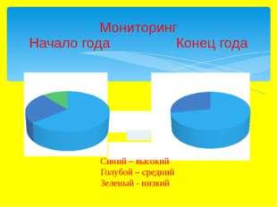Мониторинг Начало года Конец года Синий – высокий Голубой – средний Зеленый -