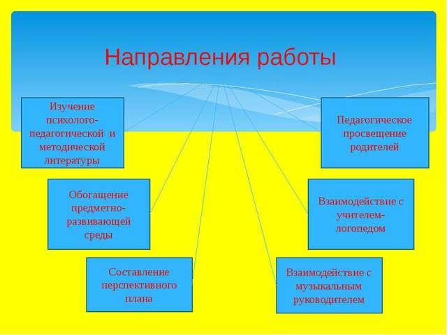 Направления работы Изучение психолого-педагогической и методической литерату...