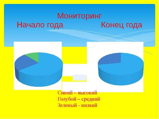 Мониторинг Начало года Конец года Синий – высокий Голубой – средний Зеленый -...