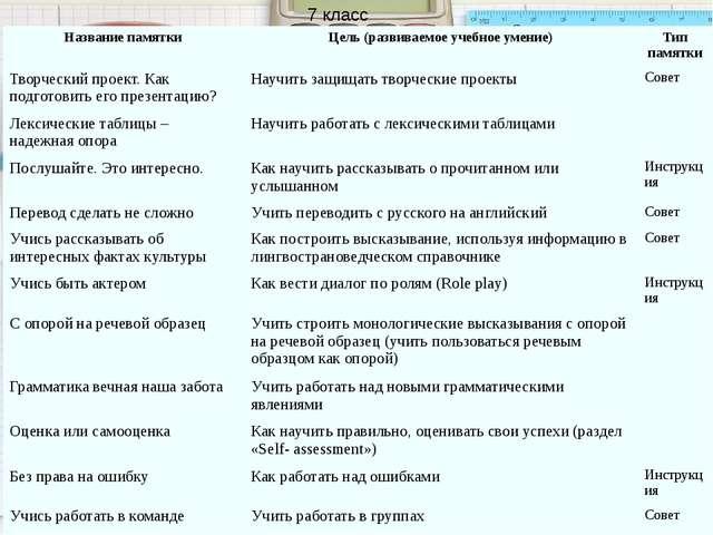 7 класс Название памятки Цель(развиваемое учебное умение) Тип памятки Творчес...