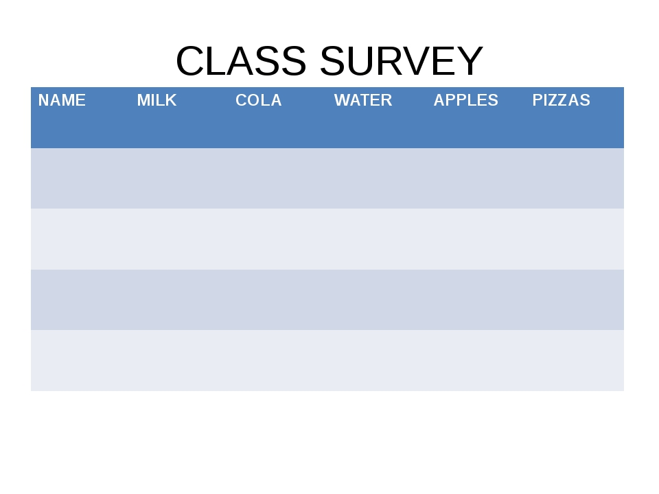 CLASS SURVEY NAME MILK COLA WATER APPLES PIZZAS