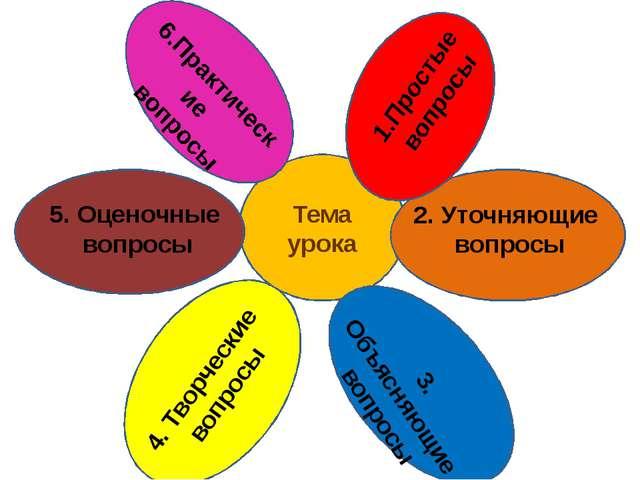 Тема урока 2. Уточняющие вопросы 4. Творческие вопросы 5. Оценочные вопросы 6...