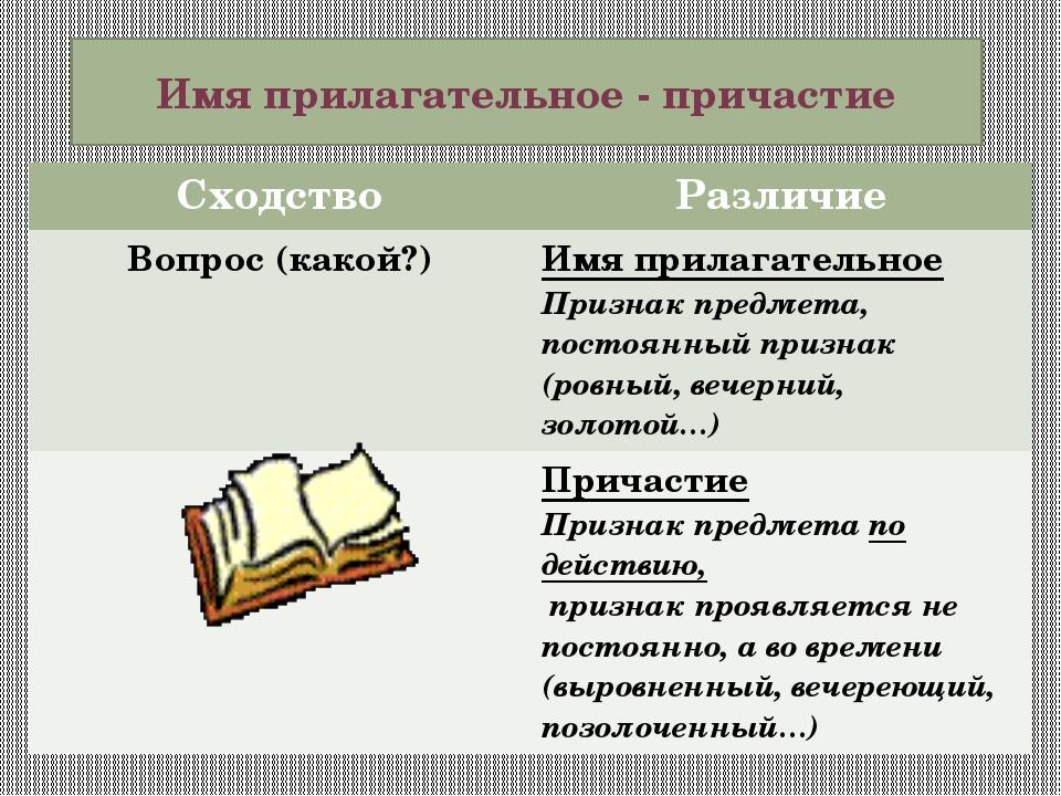 Имя прилагательное - причастие Сходство Различие Вопрос (какой?) Имя прилагат...