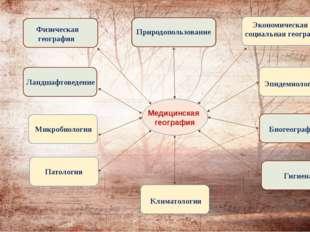Патология Медицинская география Физическая география Экономическая и социаль