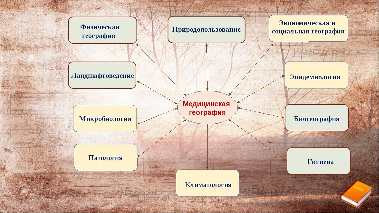 Патология Медицинская география Физическая география Экономическая и социаль...