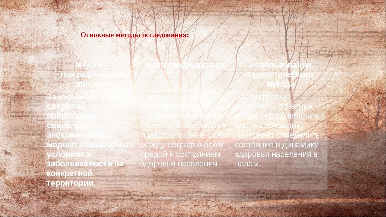 Основные методы исследования: Медико-географическое описание Картографировани...
