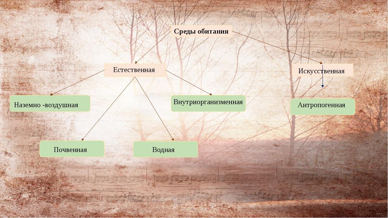 Внутриорганизменная Среды обитания Естественная Искусственная Наземно -возду...